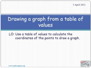 Drawing a graph from a table of values - Lesson